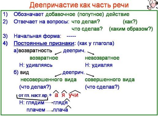 Конспект урока русского языка в классе Деепричастие как часть  Конспект урока русского языка в 7 классе Деепричастие как часть речи